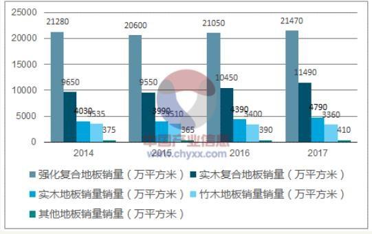2014-2017年我国各品类木地板销量